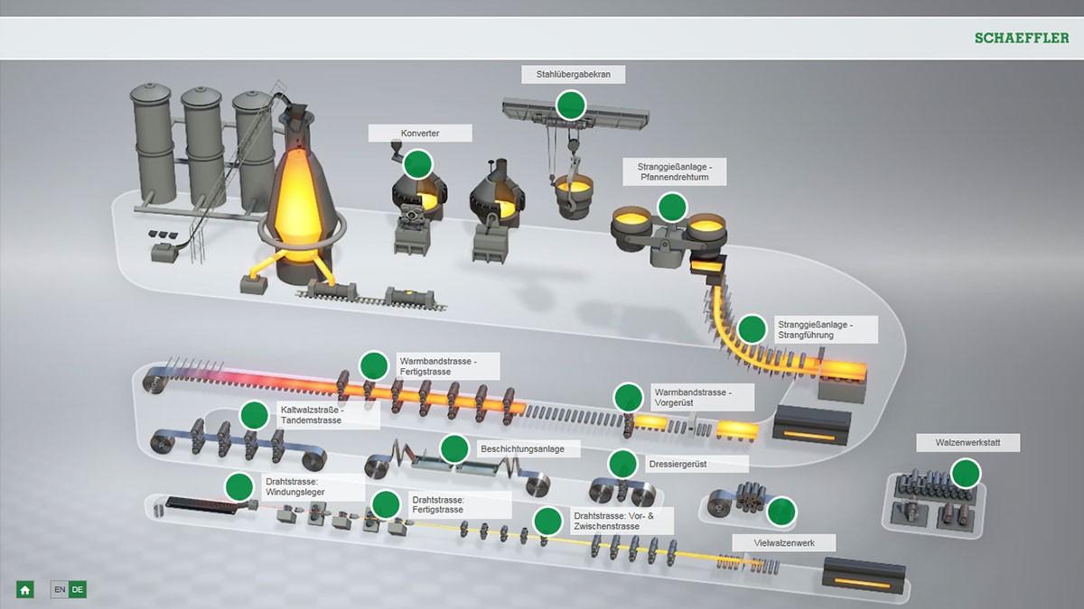 Interaktív animáció - acélgyártás