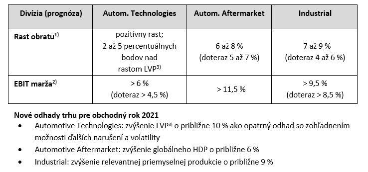 Prognóza pre tri divízie bola s účinnosťou od 11. mája 2021 upravená nasledovne: