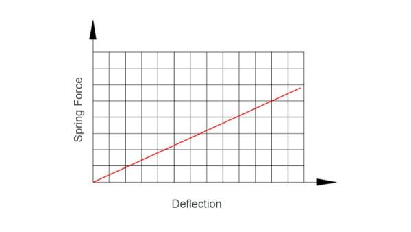 Lineáris rugó
