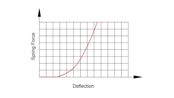 Nemlineáris rugó