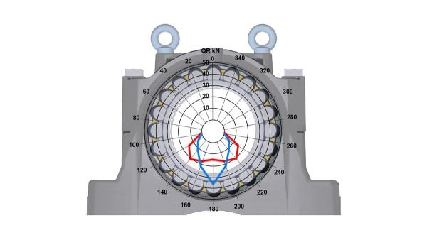 Schaeffler gördülőcsapágyak és siklócsapágyak: Csapágyház SNS, új design
