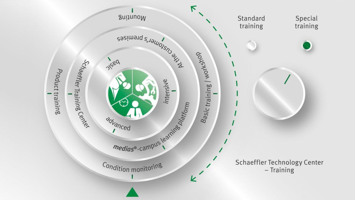 A mi képzési ajánlatunk a Schaeffler Technológiai és Tréning Központjában