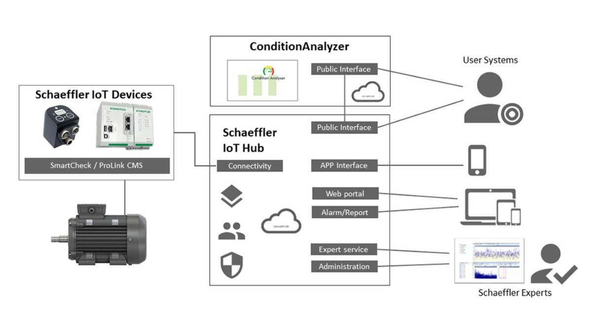From intelligent component to cloud – Schaeffler offers a scalable high-performance IT infrastructure. The flexible and open architecture of this system offers a simple and application-oriented point of entry into Schaeffler's range of digital services that can be expanded at any time. Easy-to-configure interfaces automatically transmit information to customer systems and give access to Schaeffler's expertise.